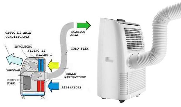 Climatizzatori Portatili In Pompa Di Calore A A Linea