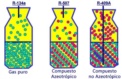 Gases azeotrópicos no azeotrópicos