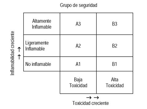 Grupos de clasificación gases fluorados