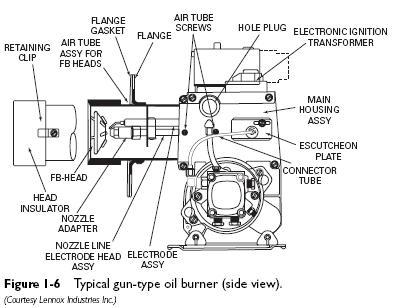 gun type oil burners  heater service  troubleshooting