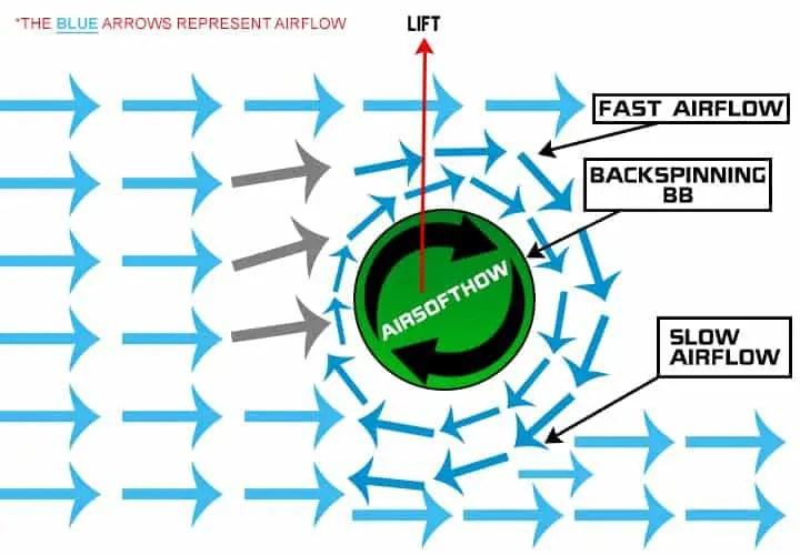 Magnus Effect According to Bernoulli's Principle