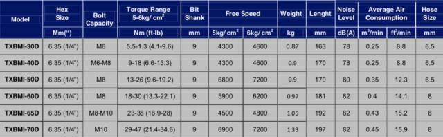 Schermata 2019 07 11 alle 15.17.15 Avvitatori per assemblaggio industriale Gli avvitatori pneumatici ad impulso idraulico BMI-BMIS sono dotati del nuovo motore a corpo unico e della brevettata unità ad impulsi a doppia paletta e garantiscono performance e durabilità in tutti i tipi di giunzione con bassissimi livelli di vibrazione e rumorosità. La gamma BMI/BMIS è in grado di rispondere, grazie all'ampia gamma di modelli e di coppie di serraggio, a tutte le operazioni di assemblaggio in una gamma compresa tra gli 6 e i 450 Nm con e senza sistema di controllo di coppia shut-off: BMI rappresenta la gamma senza il controllo di coppia, mentre BMIS rappresenta la gamma con il controllo di coppia shut-off. Questi avvitatori sono disponibili nella versione a pistola, nella versione DIRITTA e nella versione ANGOLARE.