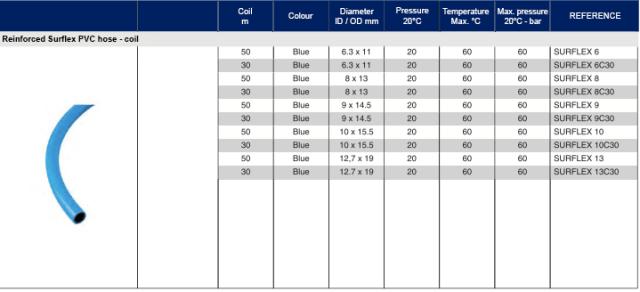 SURFLEX HOSES 1 Avvitatori per assemblaggio industriale Tubo di gomma - Tubo in gomma con alternanza di blu e nero strisce - Camera d'aria SBR - Treccia in tessuto sintetico - Guaina esterna SBR / EPDM (UV e ozono resistente) - Resiste alle forze di flessione, trazione e torsione - Eccellente resistenza all'abrasione su pavimenti in calcestruzzo