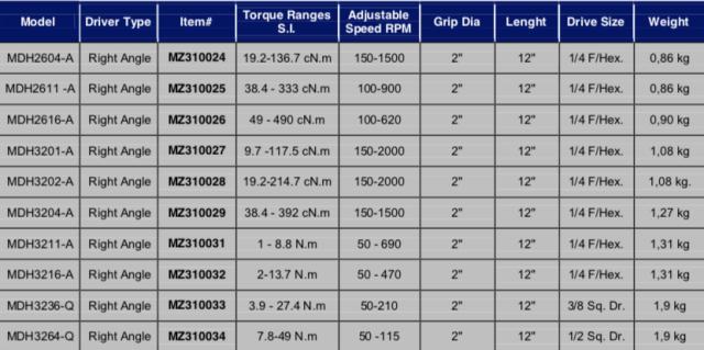 Schermata 2019 07 12 alle 11.56.31 Avvitatori per assemblaggio industriale In-line MD current advanced DC tools