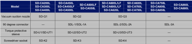 Schermata 2019 07 12 alle 12.40.29 Avvitatori per assemblaggio industriale ITALIANSD-CA series low voltage brushless screwdrivers