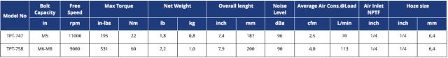 TABELLA TRANMAX TPT IMPATTO DIRITTO  Avvitatori per assemblaggio industriale I cacciaviti pneumatici sono lo strumento ideale per il serraggio di viti di piccole-medie dimensioni.  I cacciaviti pneumatici si suddividono in 2 macro-famiglie:  I cacciaviti pneumatici ad impatto meccanico si utilizzano per l'avvitatura su legno oppure per avvitature che richiedano semplicemente l'accoppiamento dei materiali senza particolari attenzioni/controlli alla giunzione e/o sulla vite. Questi cacciaviti sono lo strumento ideale per piccole-medie viti con coppia massima di avvitatura 60 Nm, e sono disponibili nelle versioni diritte con partenza a leva, nelle versioni pistola e angolare.  I cacciaviti pneumatici a controllo di coppia con frizione meccanica si utilizzano per tutte quelle applicazioni in cui è necessario avere un accoppiamento preciso, sia a salvaguardia della giunzione che del componente da avvitare. Questi cacciaviti sono lo strumento ideale per piccole viti ove richiesta precisione e coppia regolabile massima di 16 Nm, e sono disponibili nelle versioni diritte con partenza a leva e nelle versioni pistola.