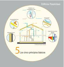 5 principios Passivhaus 2