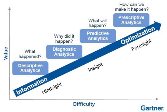 Gartner-hindsight-to-Foresight.jpg