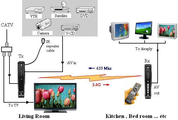wiring for directv whole house dvr diagram wiring diagram whole hou dvr wiring diagram automotive diagrams