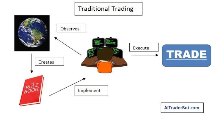 TraditionalTradingChart