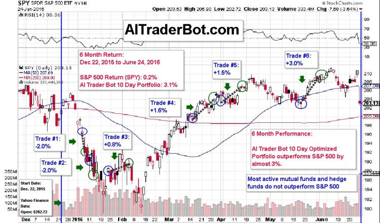 AI Trader Bot 10 Day Optimized 6 Months Performance 2016
