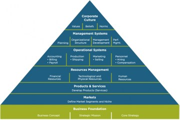 Pyramid of Corporate Culture