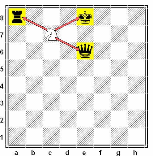 batalla triple movimiento caballo