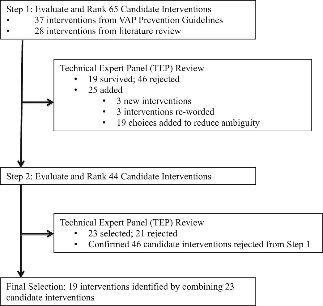 A Systematic Approach For Developing A Ventilator Associated Pneumonia Prevention Bundle