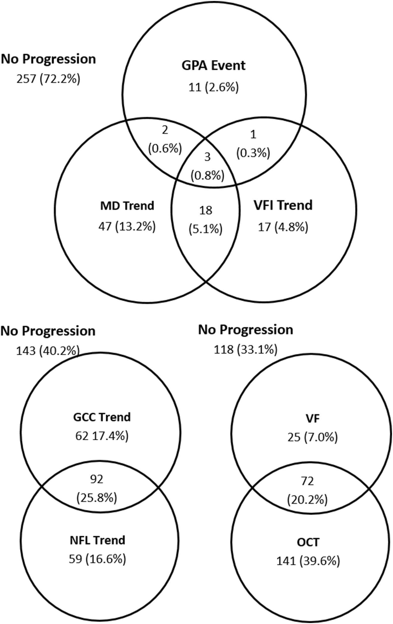Comparison Of Glaucoma Progression Detection By Optical