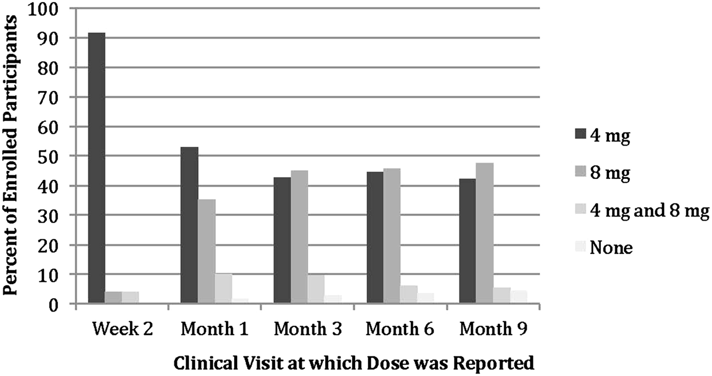 Long Term Efficacy And Safety Of Questionnaire Based Initiation Of Urgency Urinary Incontinence