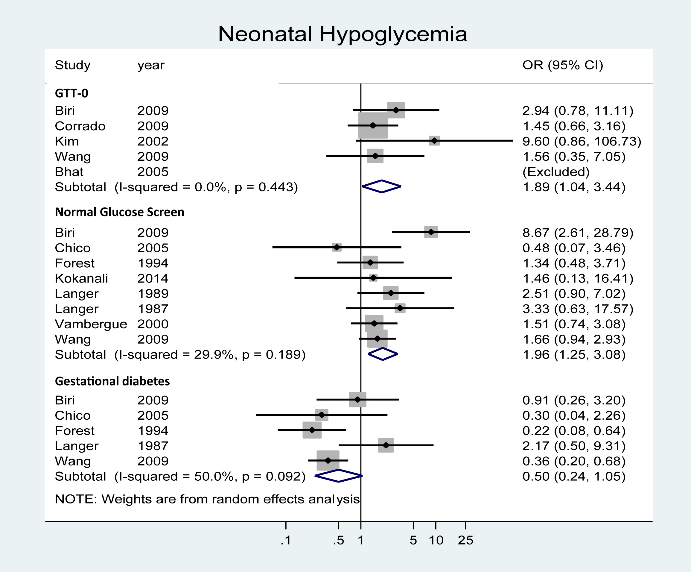 Single Abnormal Value On 3 Hour Oral Glucose Tolerance Test During Pregnancy Is Associated With