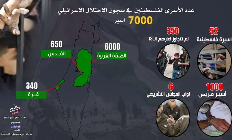صورة انفوجرافيك يوضح عدد الاسرى الفلسطينين القابعين في السجون الاسرائيلية