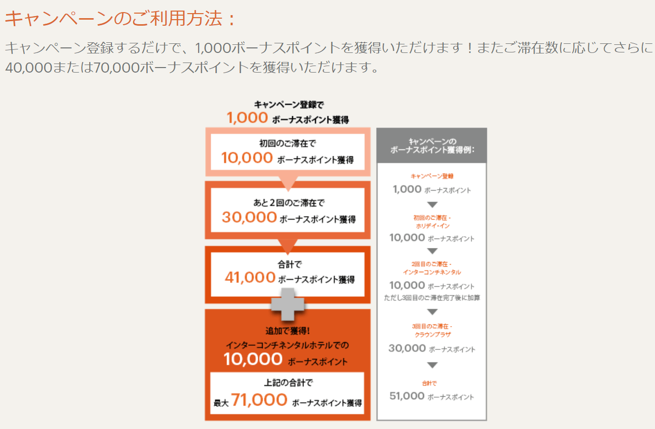 IHGキャンペーン「Stay in AMEA for up to 71K points」に登録しました