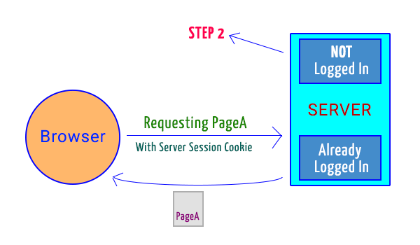 Single sign on - Browser sending request to server