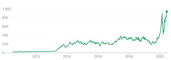 Tesla_cena_akcji