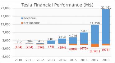Tesla_wyniki finansowe