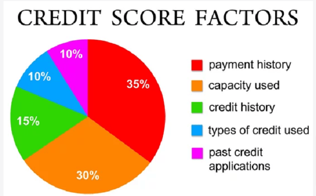 How to Fix Your Credit Score Fast?