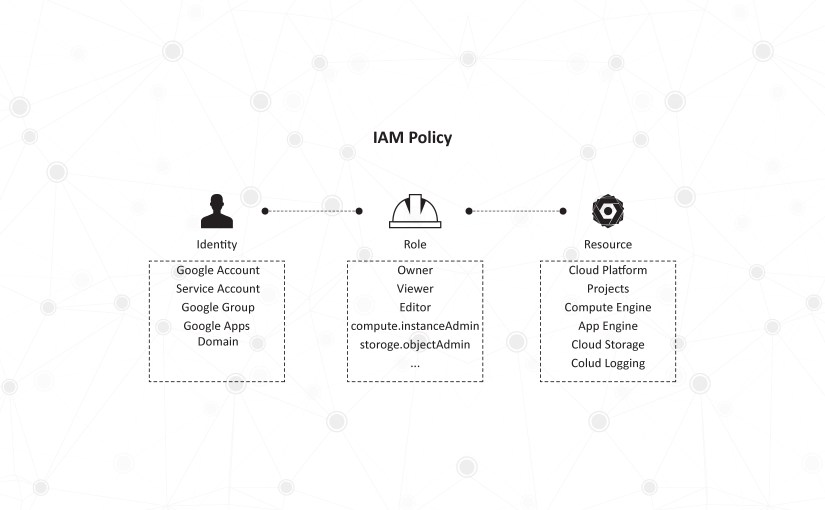 Meet GCP IAM: The Identity and Access Management Solution from Google