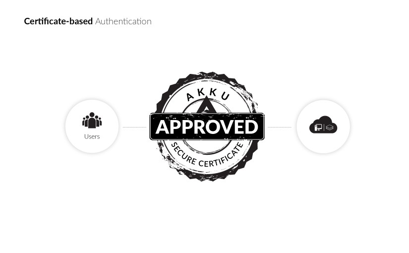 Secure and Efficient Certificate-Based Authentication