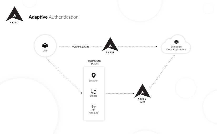Adaptive Authentication for more efficient MFA security