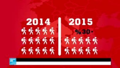 Photo of ما تأثير الإرهاب على السياحة في العالم ؟ ( فيديو )