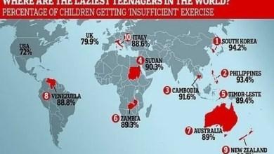 Photo of دراسة عالمية : هذه الدول تضم أكسل الأطفال