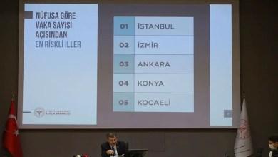 Photo of تركيا : عشرات الوفيات الجديدة بسبب فيروس كورونا .. و عدد المصابين يرتفع إلى هذا الرقم
