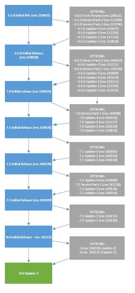 sitecore 8 upgrade