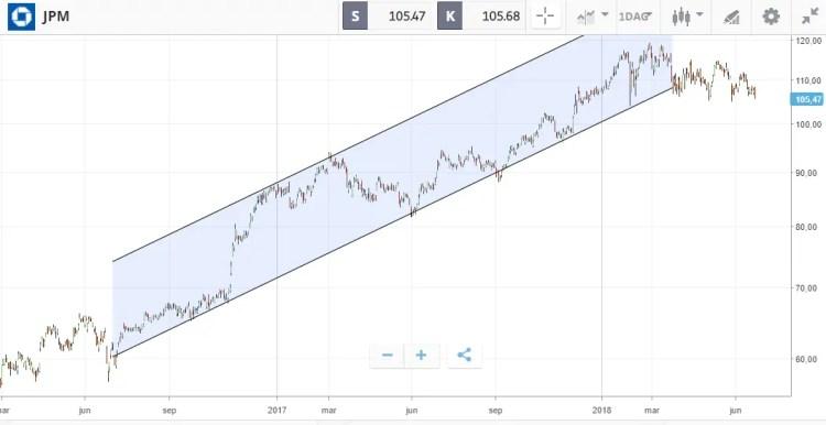 jpm stigende trend tekniske trender