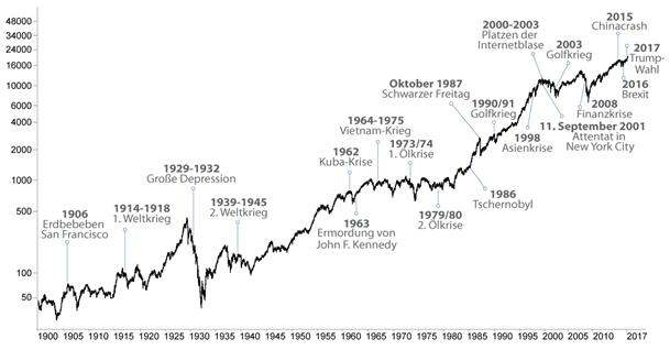 Dow Jones Chart Langfristig Aktienkursrechner