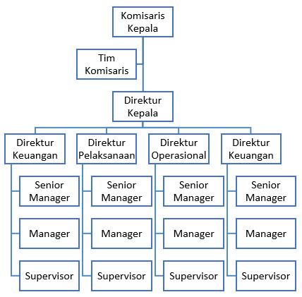 contoh struktur organisasi perusahaan jasa ekspedisi