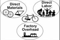 Pengertian Biaya Produksi