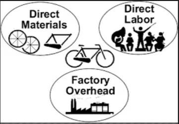 Pengertian Biaya Produksi, 5 Jenis dan Unsur