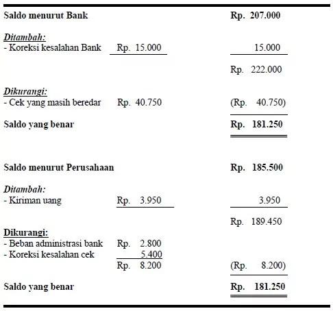 """Pengertian Rekonsiliasi Bank dan """"Contohnya"""""""
