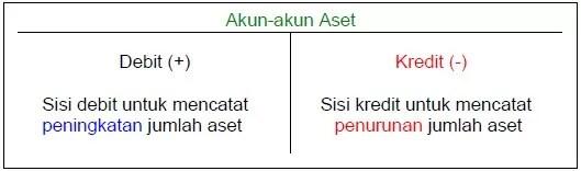 pengertian debet dan kredit 3