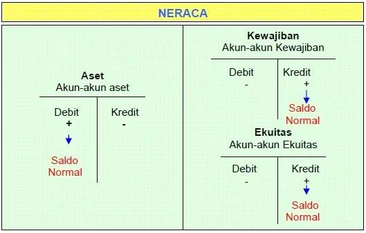 pengertian debet dan kredit 6
