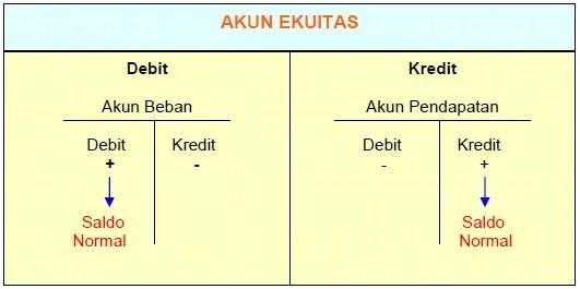 pengertian debet dan kredit 7