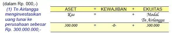 contoh analisis transaksi 1