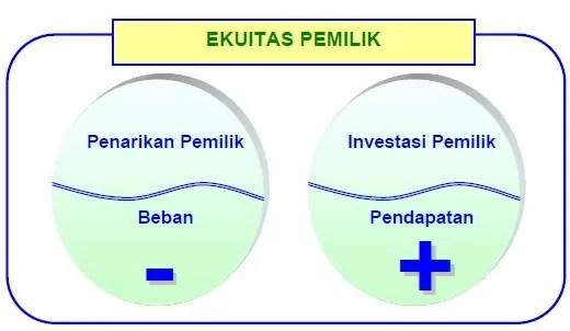 contoh analisis transaksi 10 persamaan dasar akuntansi