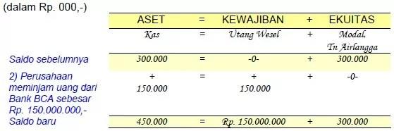 contoh analisis transaksi 2
