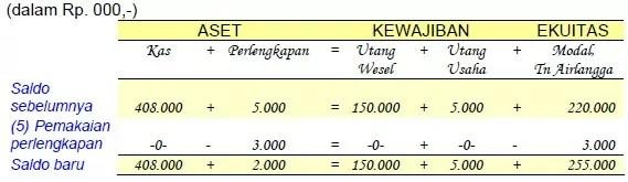 contoh analisis transaksi 4