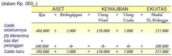 contoh analisis transaksi 5
