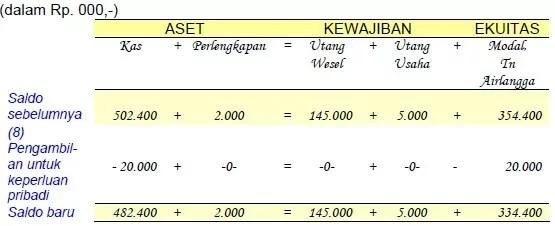 contoh analisis transaksi 7 persamaan dasar akuntansi