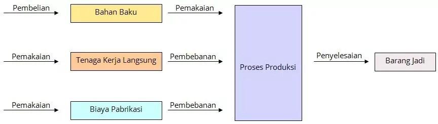 akuntansi perusahaan manufaktur 1